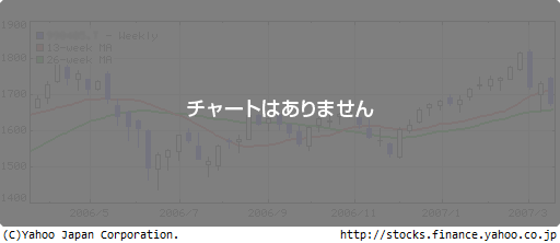 http://chart.yahoo.co.jp/?code=8703.T&tm=1y&type=c&log=off&size=m&over=s,m25,m75&add=v&comp=